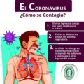 El Coronavirus ¿Cómo se contagia?